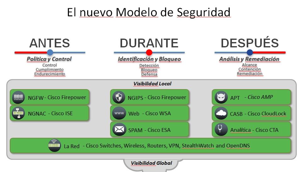 Modelo de seguridad